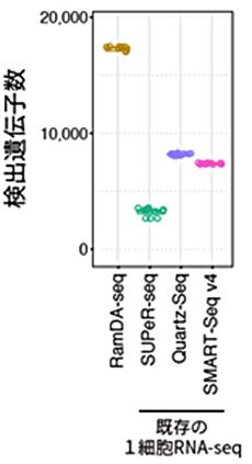 図3 検出遺伝子数の比較