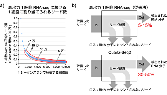 図3 高出力型1細胞RNA-seqで求められる高効率のリード活用