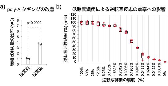 図4 Quartz-Seq2反応の改善点