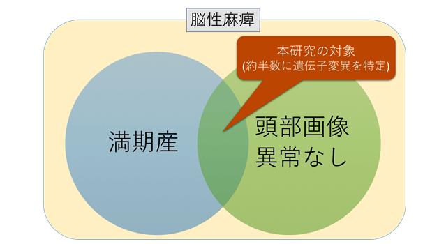 図2.本研究の対象。脳性麻痺には脳性麻痺様疾患も含む。