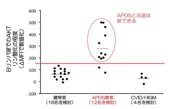 図2:ΔMFIによるAKTのリン酸化状態の比較