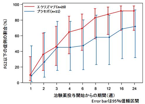 図4. 独歩可能まで回復した症例の割合より改変引用(公表論文*)