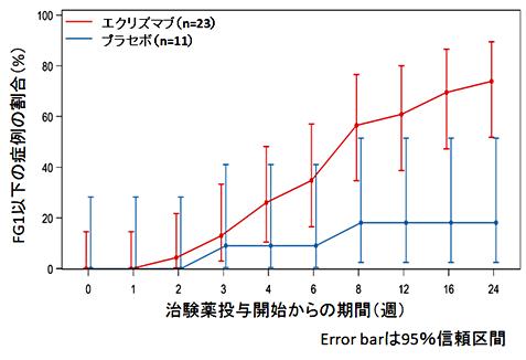 図5. 走行可能まで回復した症例の割合より改変引用(公表論文*)
