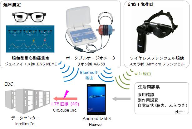 【図1】IoTを活用した治験データ登録システム