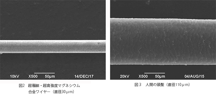 図2細・超高強度マグネシウム合金ワイヤー(直径30μm) 図3人間の頭髪(直径110μm)
