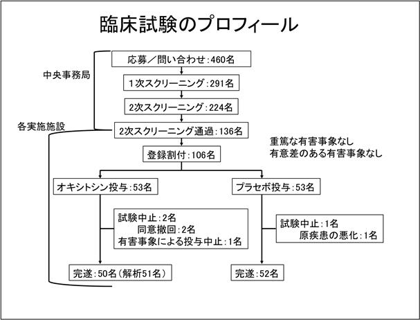 図:臨床試験のプロフィール