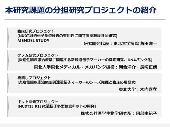 図1. 本研究課題の分担研究プロジェクトの紹介