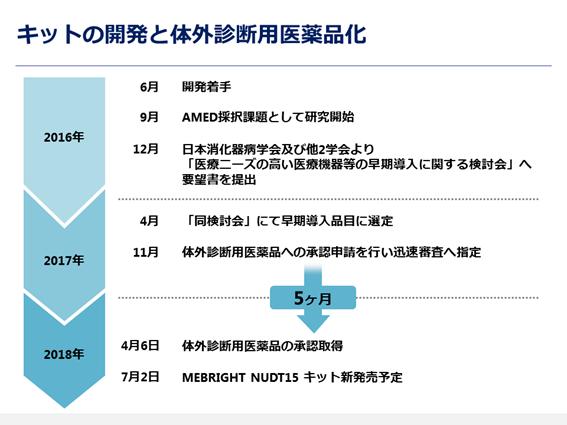 図2. キットの開発と体外診断用医薬品