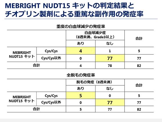 図6. MEBRIGHT NUDT15 キットの判定結果とチオプリン製剤による重篤な副作用の発症率