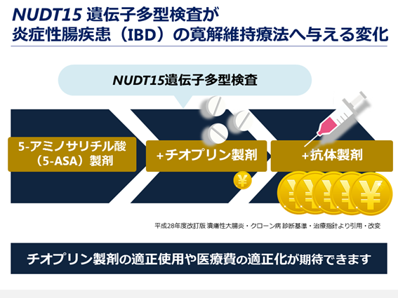 図7. NUDT15遺伝子多型検査が炎症性腸疾患(IBD)寛解維持療法へ与える変化