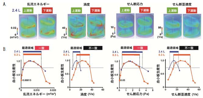 図2:縦型培養装置における物理パラメータ(シミュレーション結果)