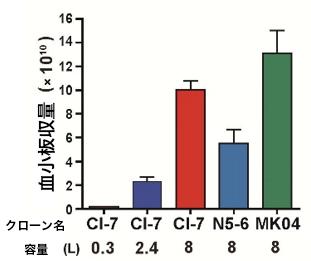 図3:血小板の収量比較