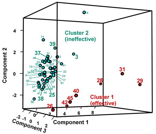 図3. 多変量解析