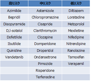 表1. 国際検証試験で用いた28種類の医薬品とリスク分類