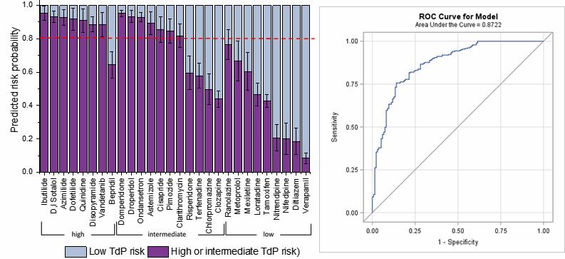 図1. ヒトiPS心筋細胞を用いた医薬品による致死性不整脈の発生リスクの予測