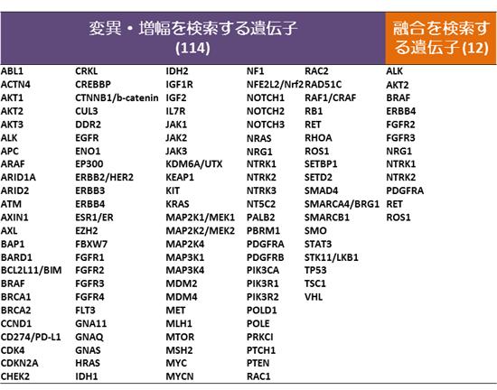 変異・増幅を検索する遺伝子(114)と融合を検索する遺伝子(12)