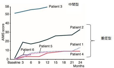 運動機能をAlberta Infant Motor Scales(AIMS)を用いて評価したグラフ