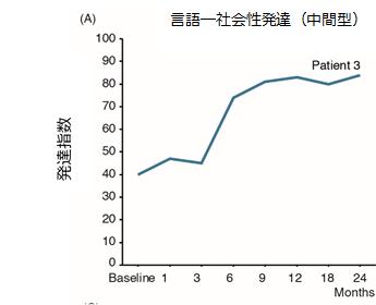 新版K式発達検査の言語―社会性(中間型)の発達指数の改善を表すグラフ
