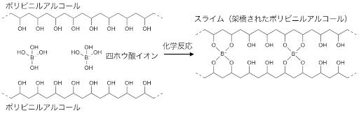 スライムの化学イメージ図