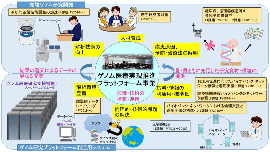 ゲノム医療実現推進プラットフォーム事業   国立研究開発法人日本医療 ...