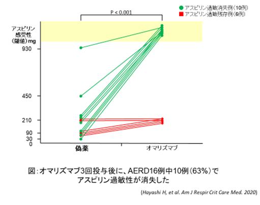 図:オマリズマブ3回投与後に、AERD16例中10例(63%)でアスピリン過敏症が消失したことを示したグラフ