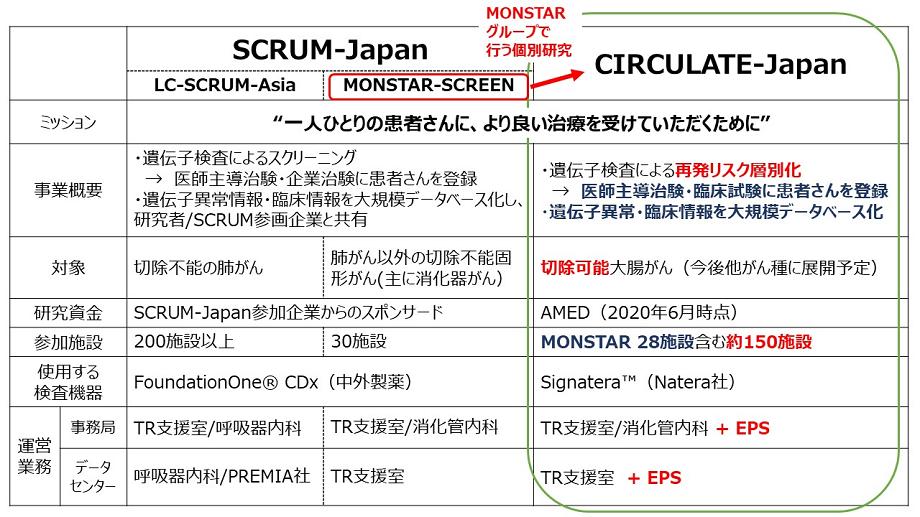 SCRUM-Japanの基盤を活用した、新しいプロジェクトCIRCULATE-Japan